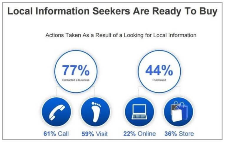 Visitors-are-ready-to-buy
