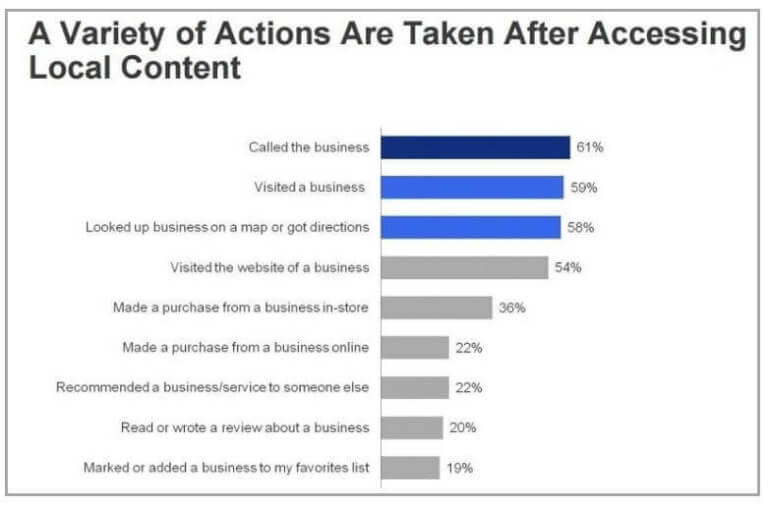 action-taken-by-mobile-users