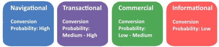 Search Intent Conversion Probability
