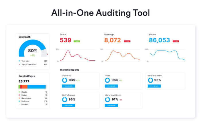 SEMRush All in one Auditing tool